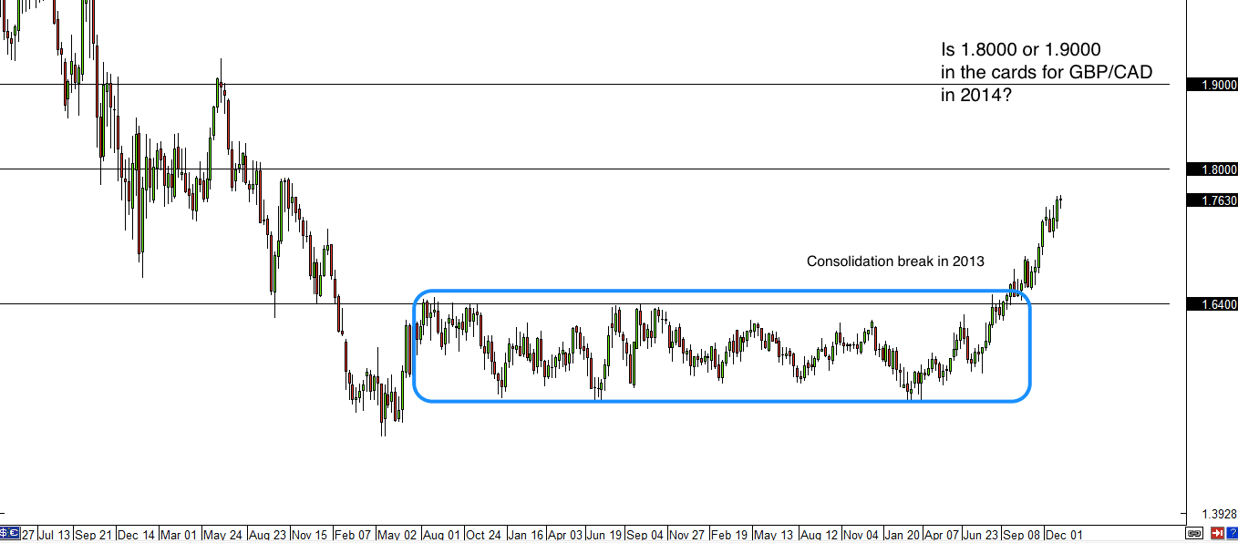 GBP/CAD weekly forex chart