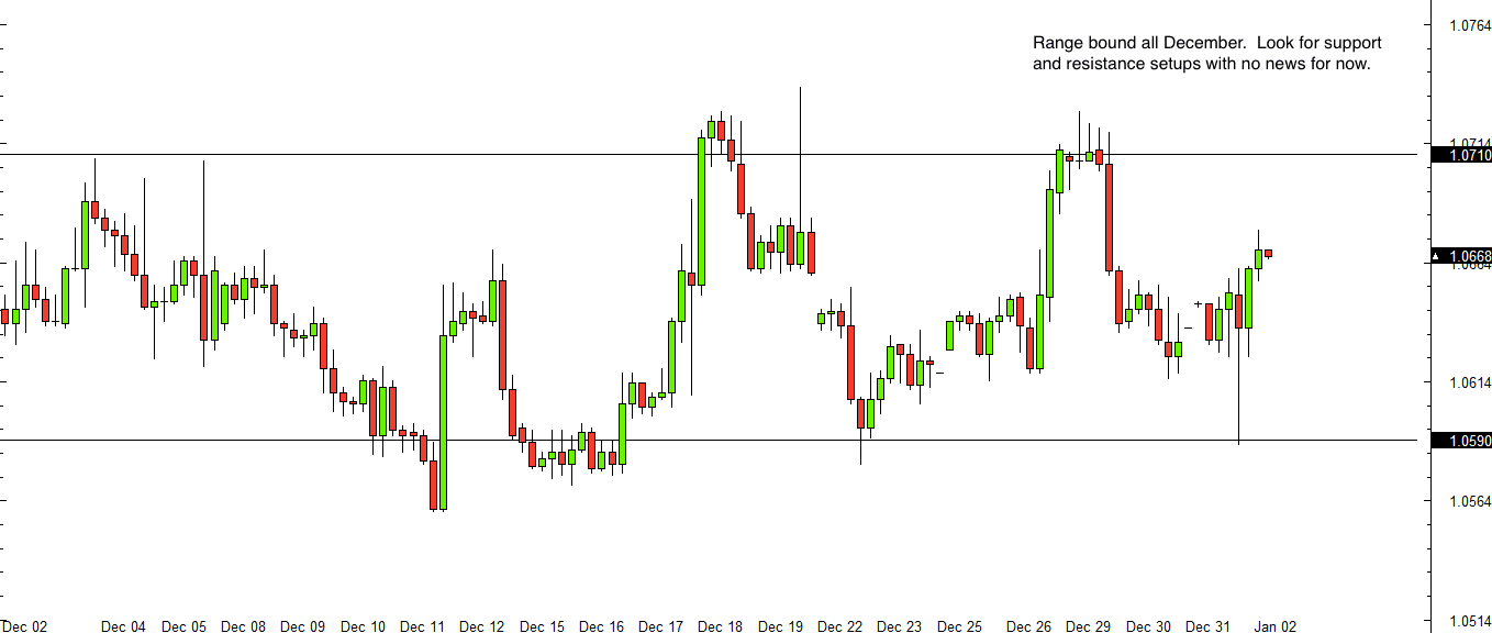 USD/CAD 4 hour forex chart