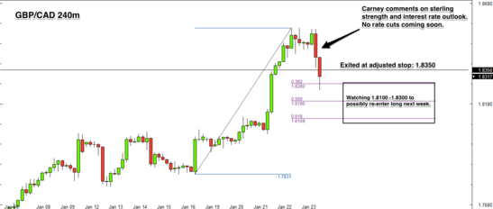 GBP/CAD 4 hour forex chart review