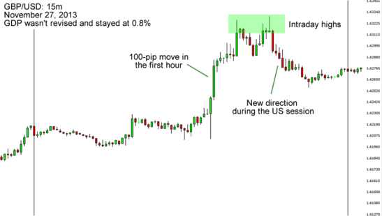 GBP/USD: November 2013 Forex Chart