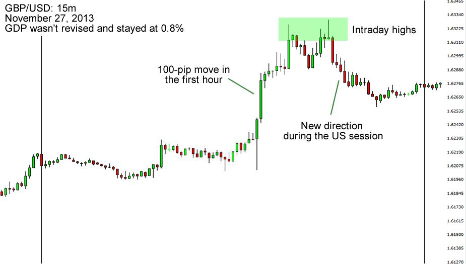 GBP/USD: November 2013