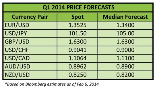 q1-2014-forecasts