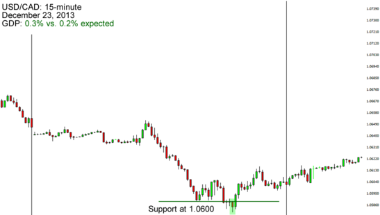 USD/CAD 15-Minute Forex Chart (December 2013)