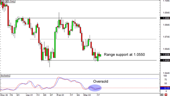 AUD//NZD Daily Forex Chart