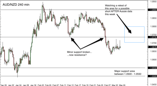 AUD/NZD 4 Hour Forex Chart