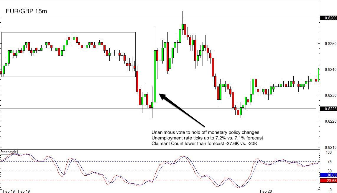 EUR/GBP 15 min Forex Chart
