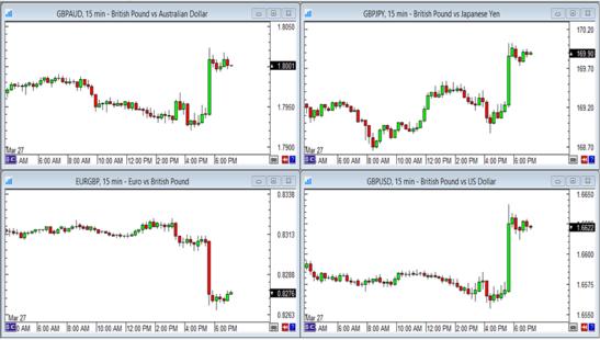 Pound Forex Trades