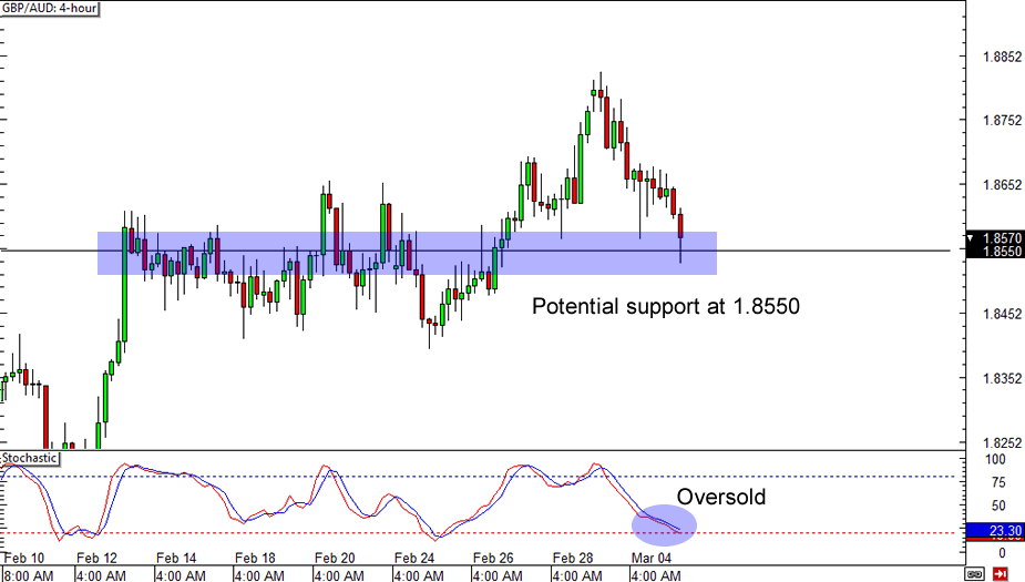 GBP/AUD 4-Hour Forex Chart
