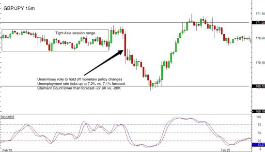 GBP/JPY 15 min Forex Chart