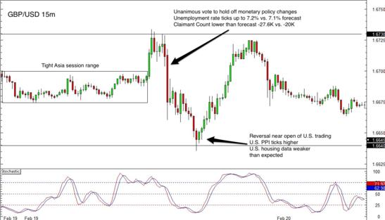 GBP/USD 15 min Forex Chart