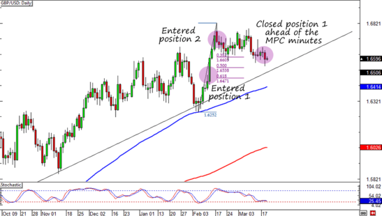 GBP/USD Daily Forex Chart