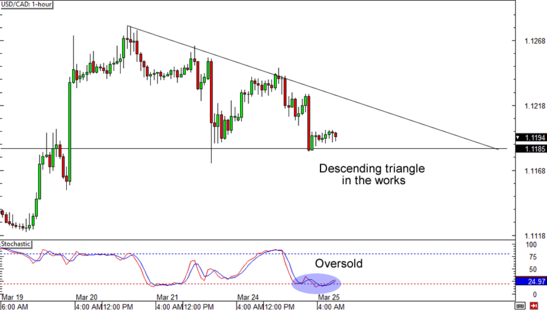 USD/CAD 1-Hour Forex Chart