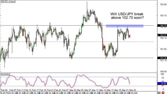 USD/JPY 4-Hour Forex Chart