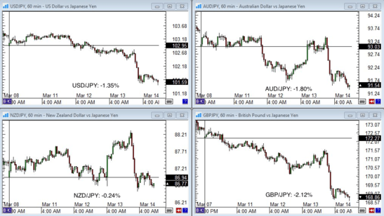 Yen Pairs: 1 Hour Forex Charts