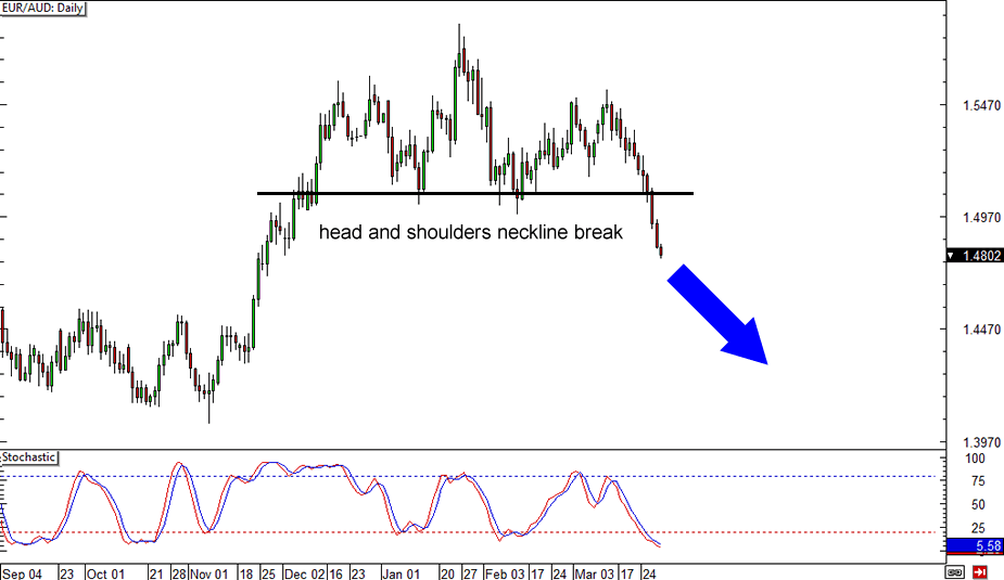 EUR/AUD Daily Forex Chart