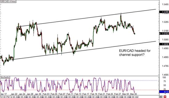 EURCAD 1-hour Forex Chart
