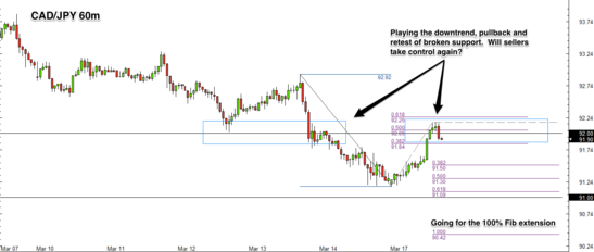 CAD/JPY 1 Hour Forex Chart