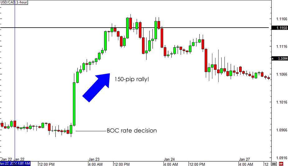 January BOC rate decision: USD/CAD 1-hour Forex Chart