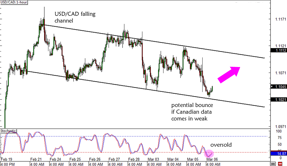 USD/CAD Forex Day Trade