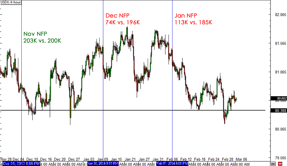 USDX NFP Reaction