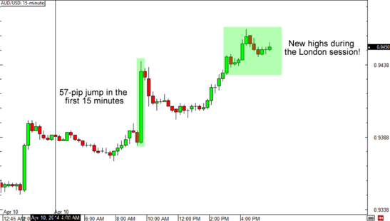 AUD/USD 15-Minute Forex Chart