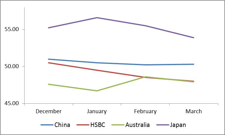 Asian Economies Manufacturing PMI