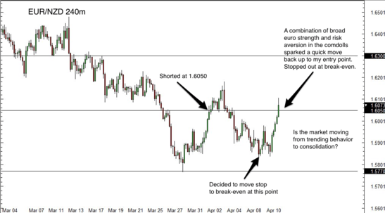 EUR/NZD 4 Hour Forex Chart