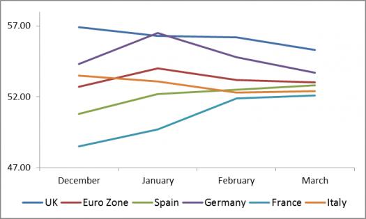 European Economies Manufacturing PMI