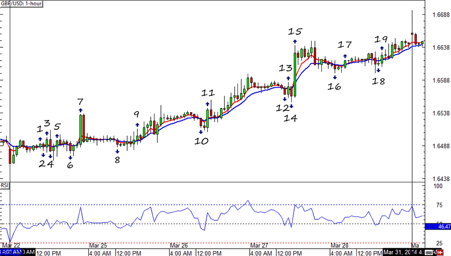 GBP/USD HLHB System Forex Char