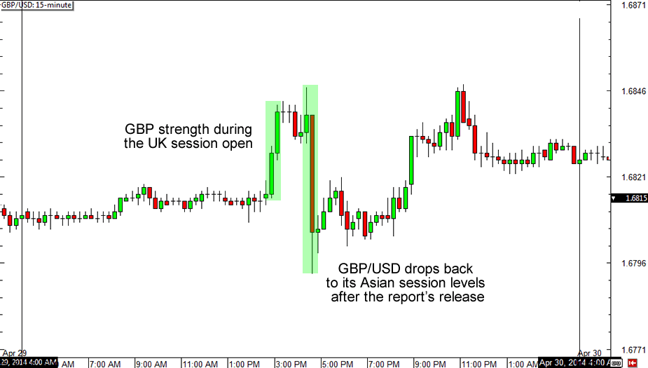 GBP/USD 15-Minute Forex Chart
