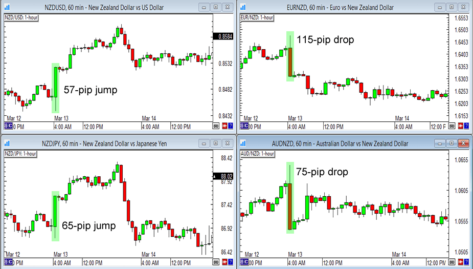 NZD 1-Hour Forex Charts