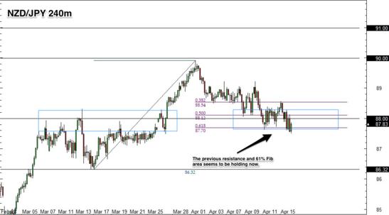 NZD/JPY 4 Hour Forex Chart