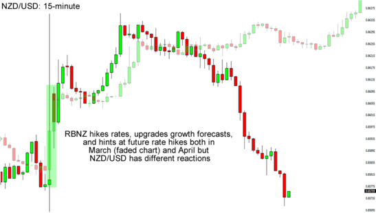 NZD/USD 15-Minute Forex Charts From The Last 2 RBNZ Decisions
