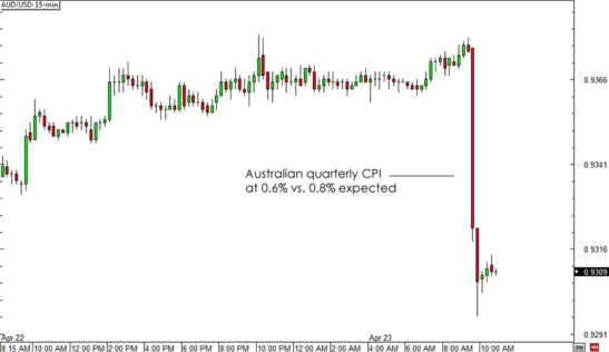AUD/USD 15-min Forex Chart