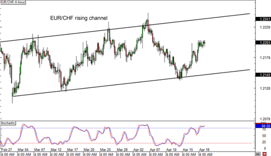 EUR/CHF 4-hour Forex Chart