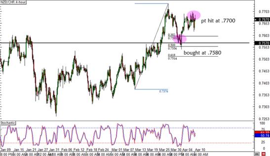 NZD/CHF 4-hour Forex Chart
