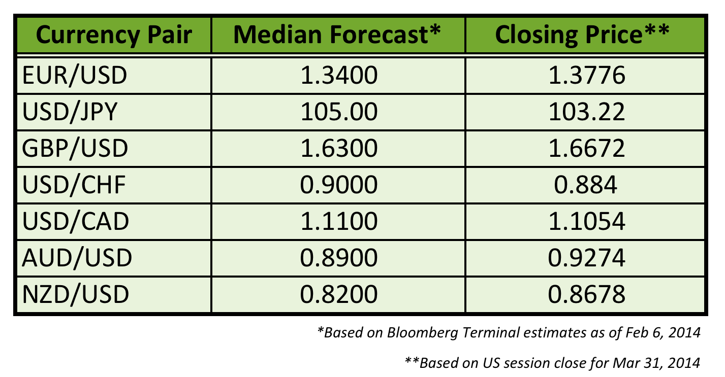 Q1 2014 Forex Forecasts