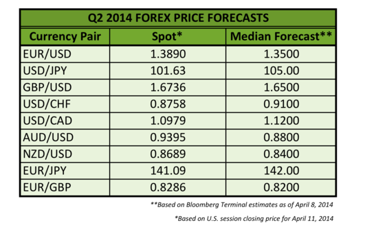 Q2 2014 Forex Price Forecasts