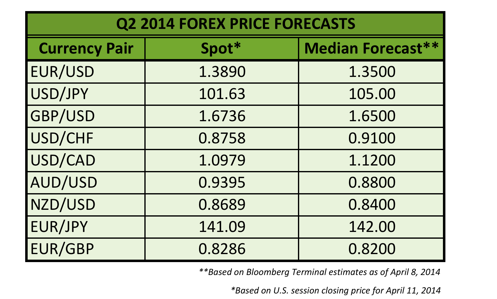 2014 forex predictions