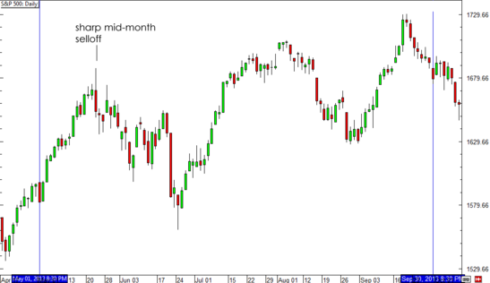 S&P 500 May to October 2013