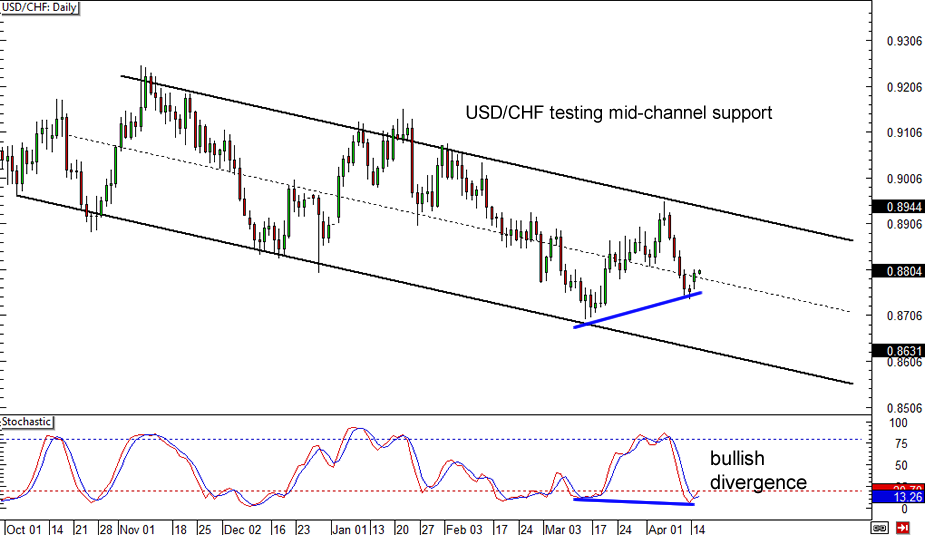 USD/CHF Daily Forex Chart