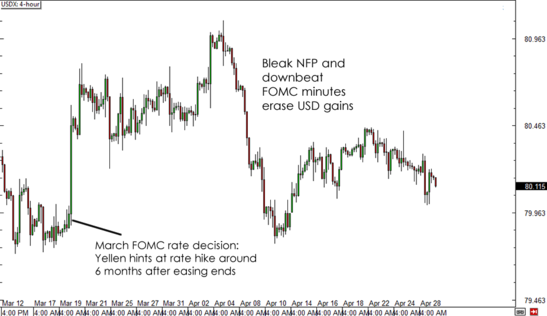 USDX Reaction to FOMC Statement