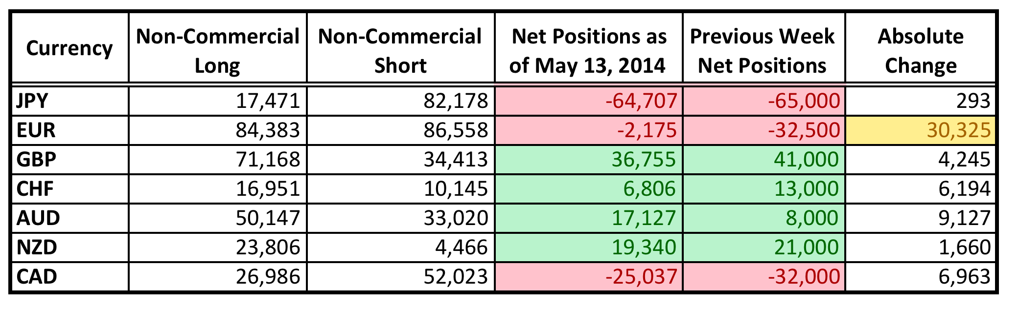 Commitment of Traders Summary (as of May 13, 2014)