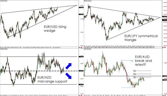 Euro pairs potential forex setups