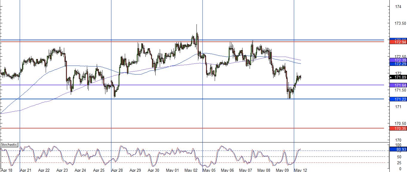 GBP/JPY 1 Hour Chart