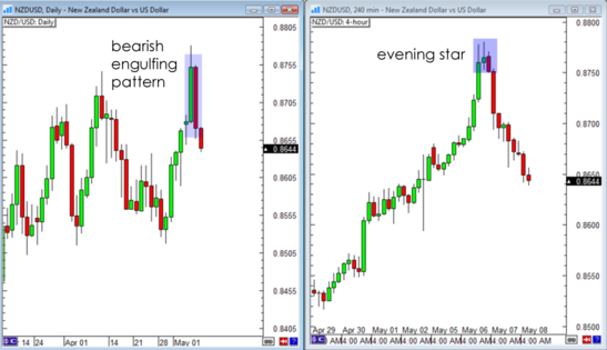 NZD/USD Daily & 4-hour Forex Charts