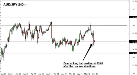 AUD/JPY 4 Hour Forex Chart