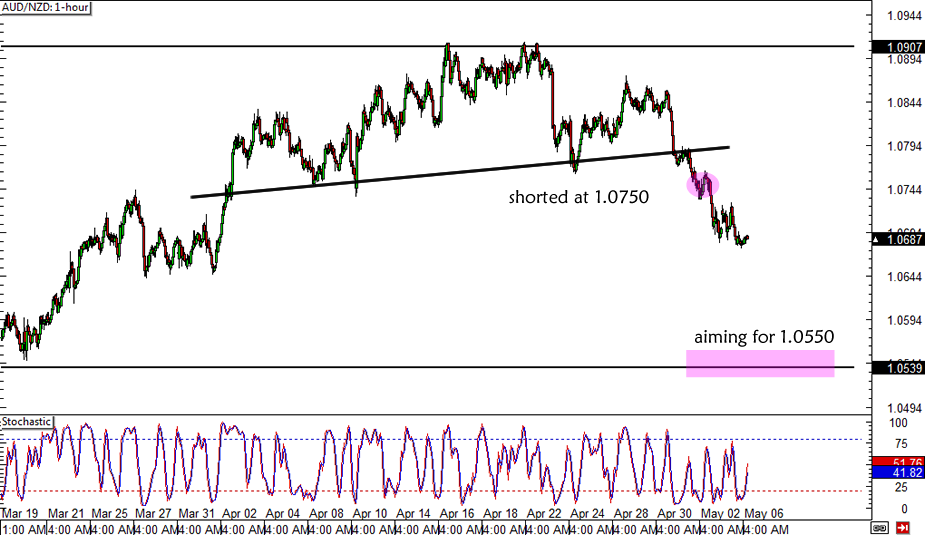 AUD/NZD 1-hour Forex Chart