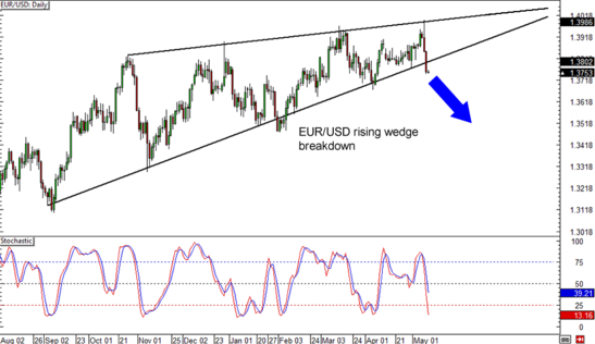 EUR/USD Daily Forex Chart