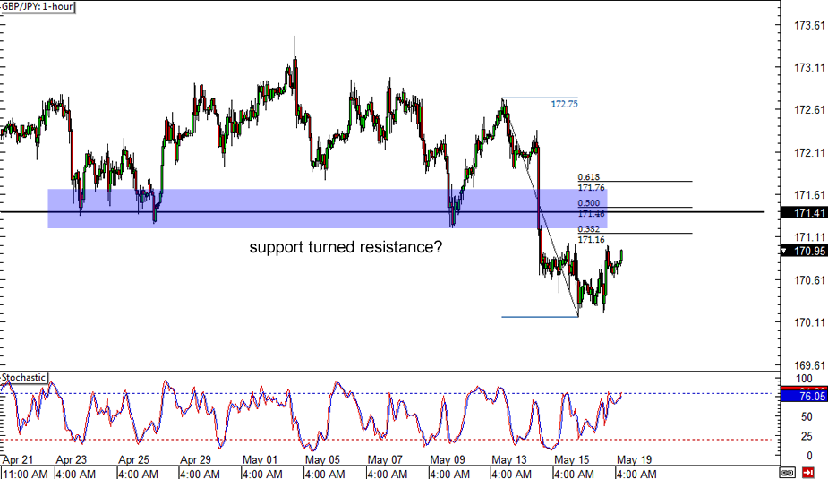 Forex gbp jpy chart